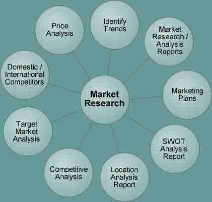 analyse-consumers