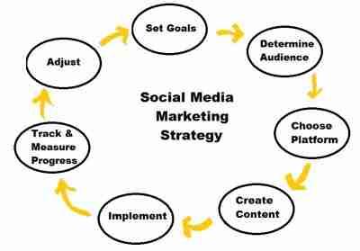 social media strategy2